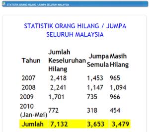 statistik pdrm